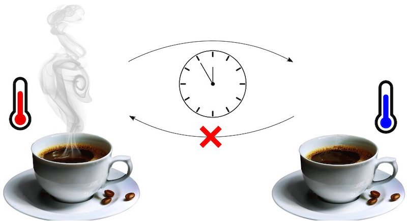 Image representing time-reversal symmetry. Credit: McGinley & Cooper